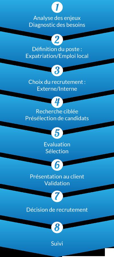 Services aux entreprises expatalent expert en recrutement de talents commerciaux - Cabinet de recrutement commerciaux ...